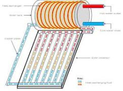 Diagram of a batch water heater using a thermosiphon